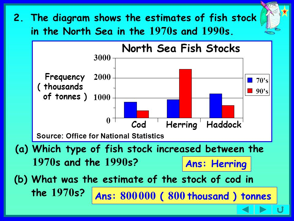2. The diagram shows the estimates of fish stock in the North Sea in the 1970s and 1990s.