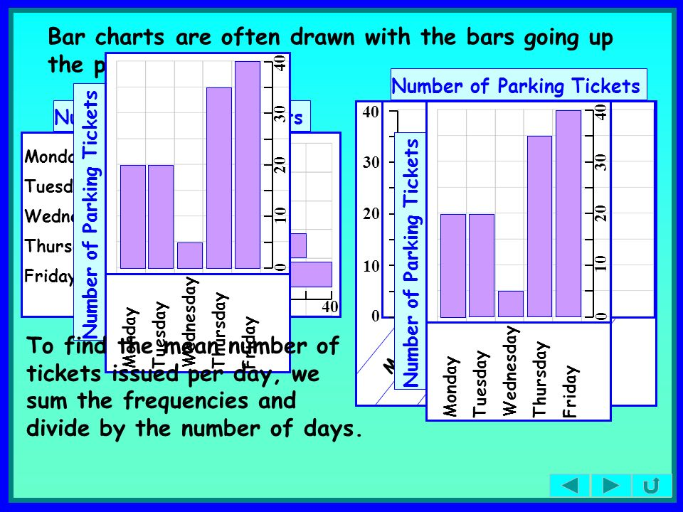Bar charts are often drawn with the bars going up the page.