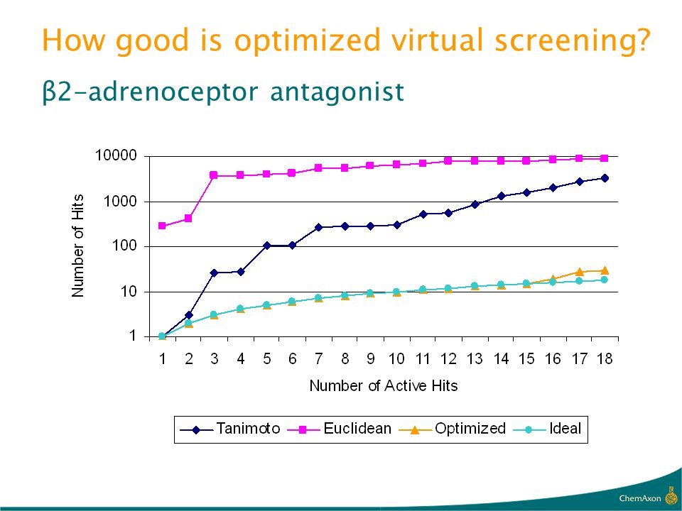 How good is optimized virtual screening