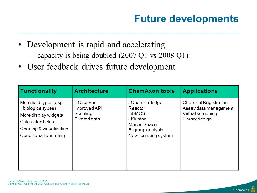 Future developments Development is rapid and accelerating
