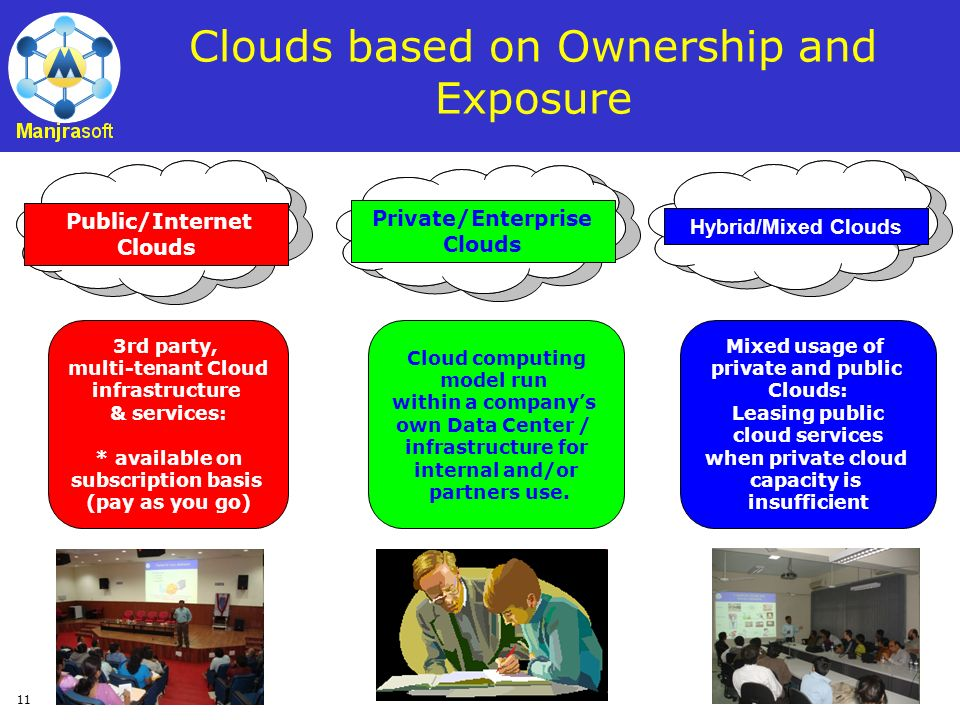 Clouds based on Ownership and Exposure