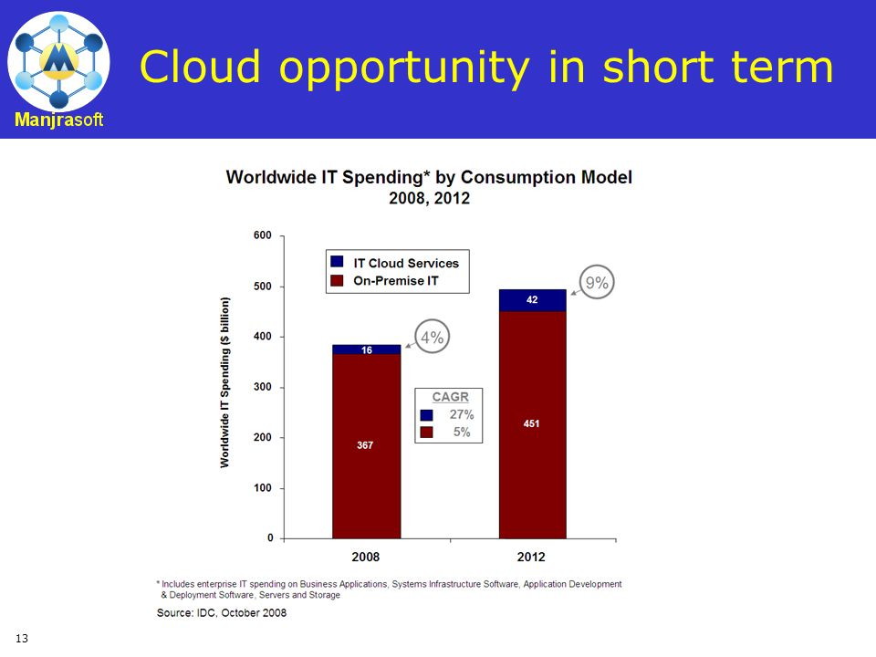 Cloud opportunity in short term