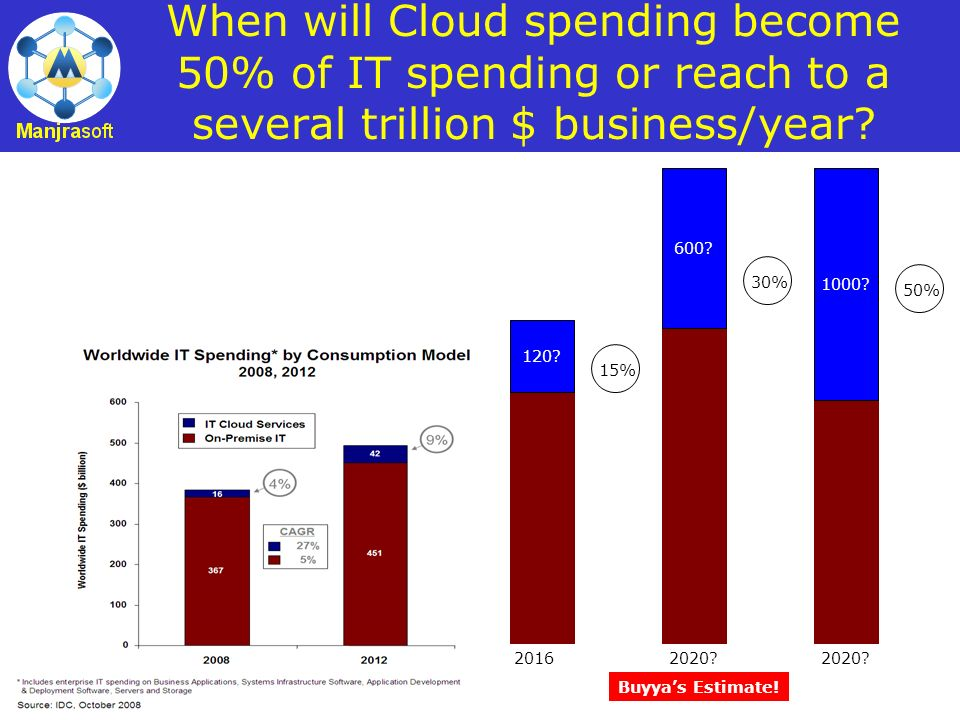 When will Cloud spending become 50% of IT spending or reach to a several trillion $ business/year