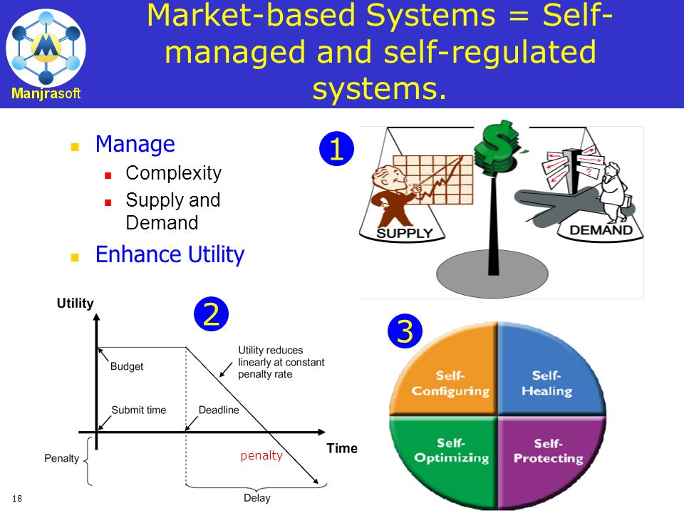 Market-based Systems = Self-managed and self-regulated systems.