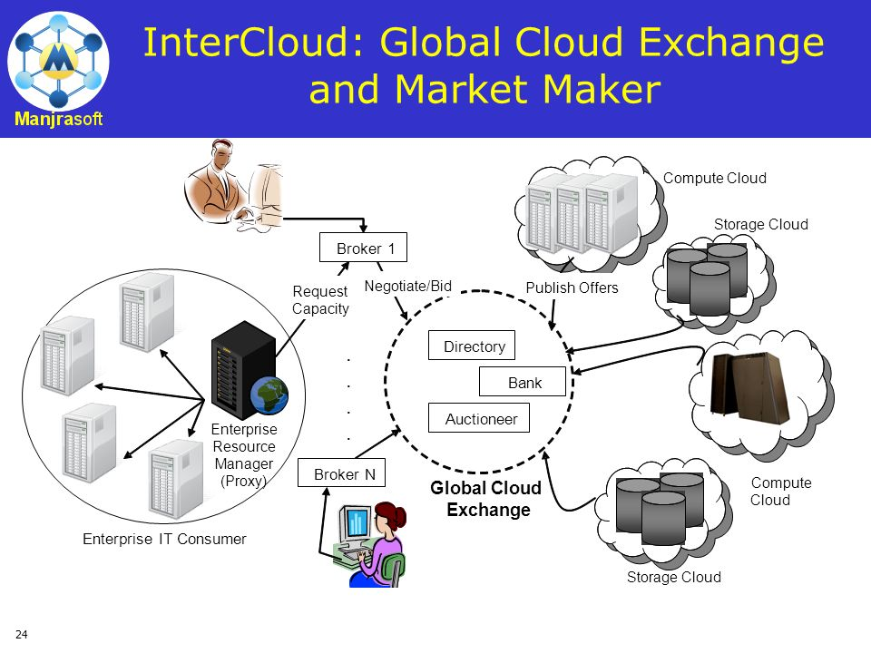 InterCloud: Global Cloud Exchange and Market Maker