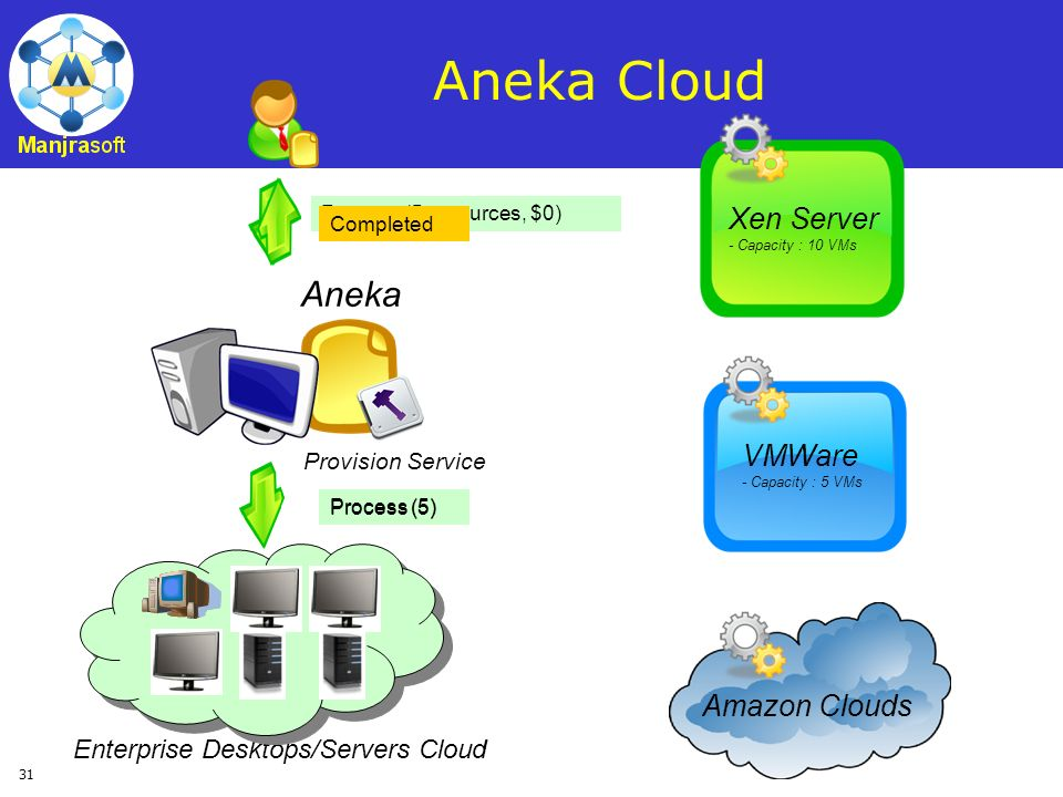 Aneka Cloud Aneka Xen Server VMWare Amazon Clouds