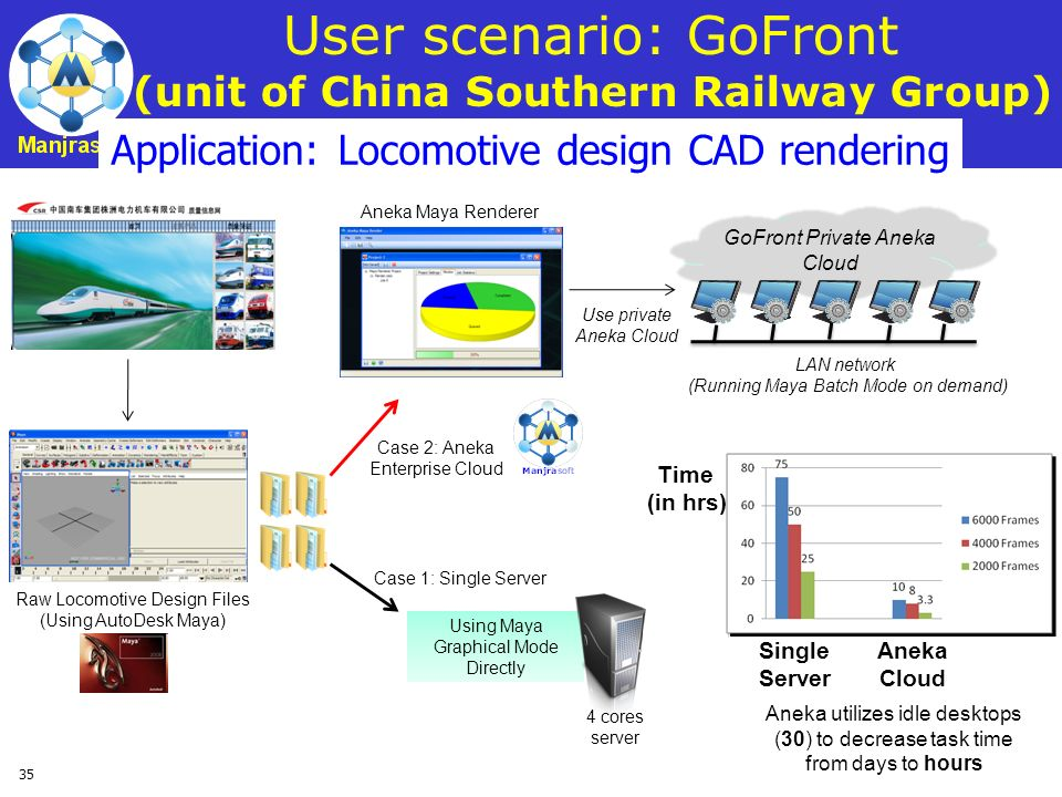 User scenario: GoFront (unit of China Southern Railway Group)