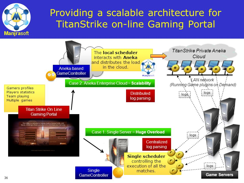Providing a scalable architecture for TitanStrike on-line Gaming Portal
