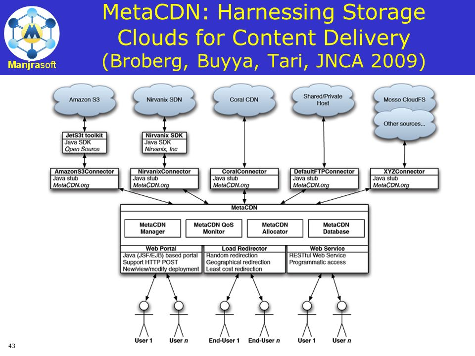 MetaCDN: Harnessing Storage Clouds for Content Delivery (Broberg, Buyya, Tari, JNCA 2009)