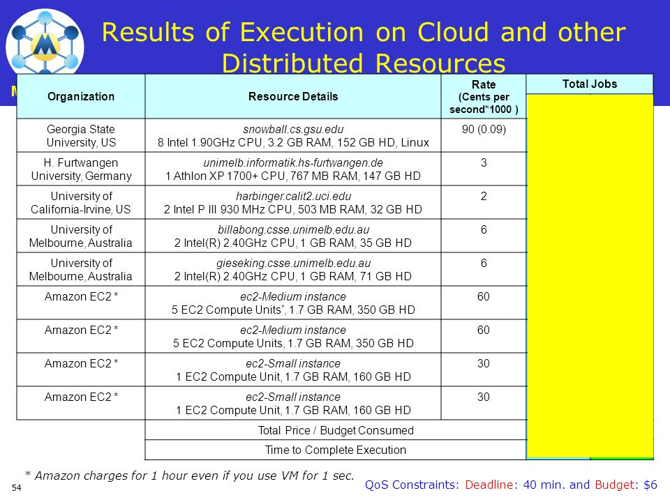 Results of Execution on Cloud and other Distributed Resources