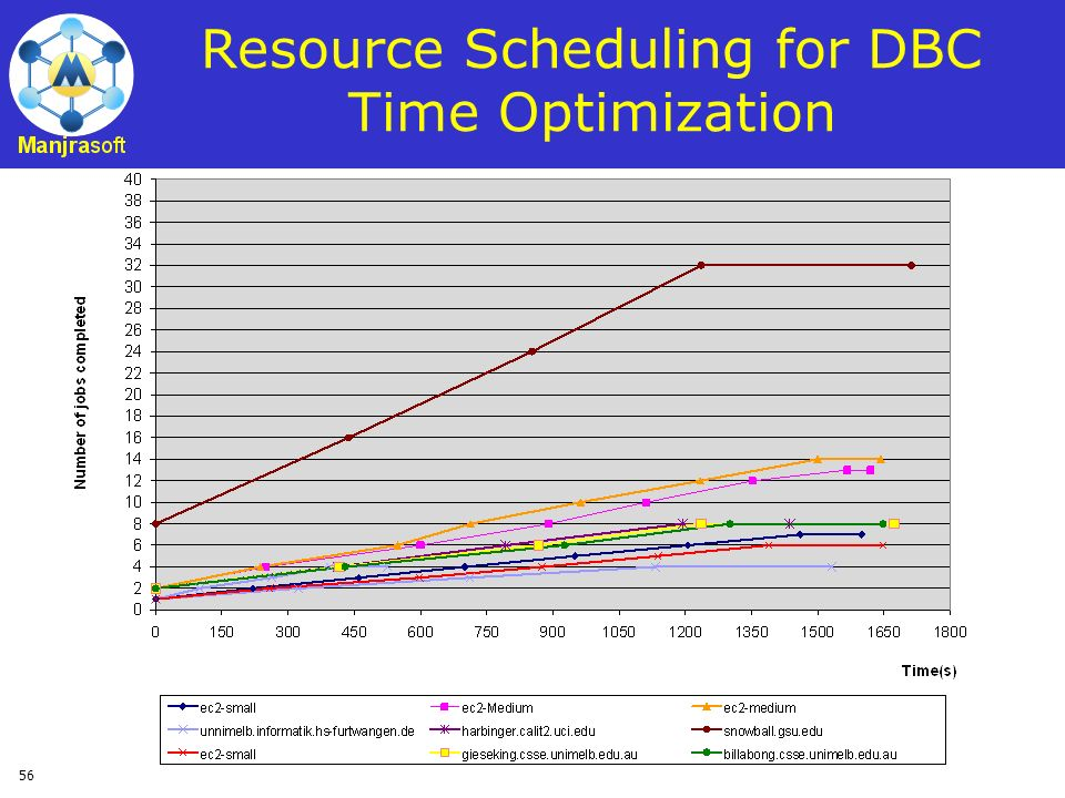 Resource Scheduling for DBC Time Optimization