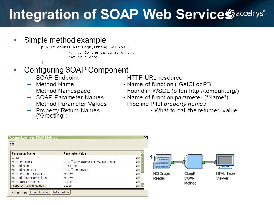 Integration of SOAP Web Services