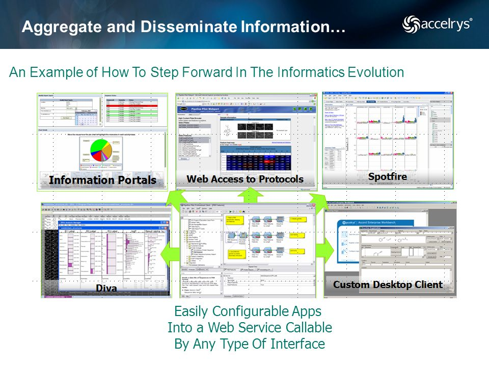 Aggregate and Disseminate Information…