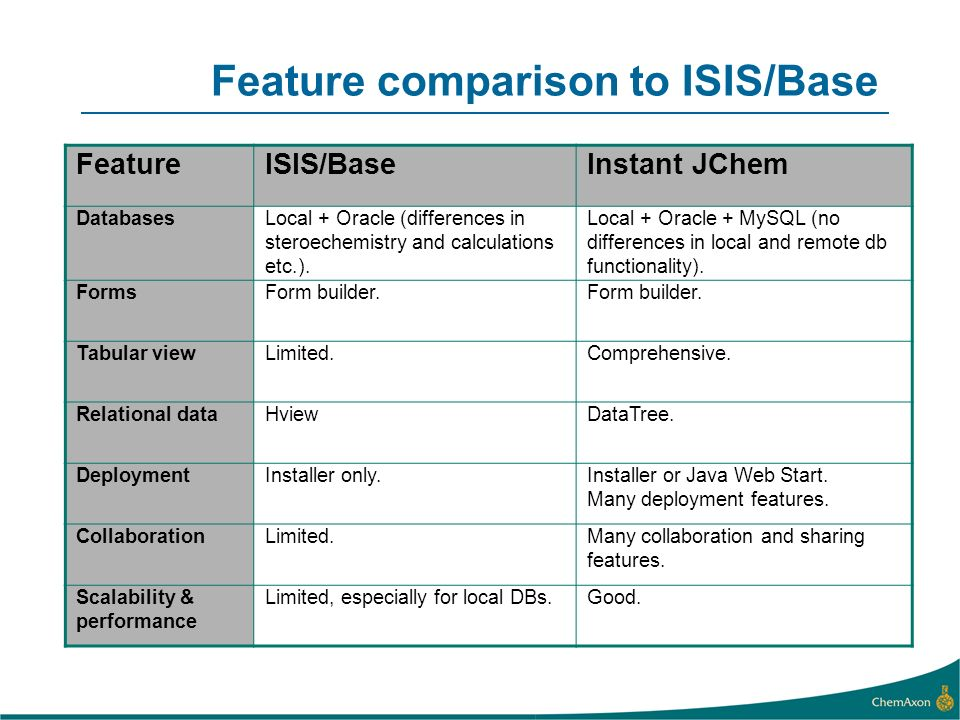 Feature comparison to ISIS/Base