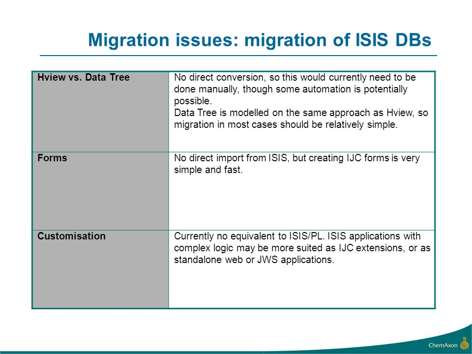 Migration issues: migration of ISIS DBs