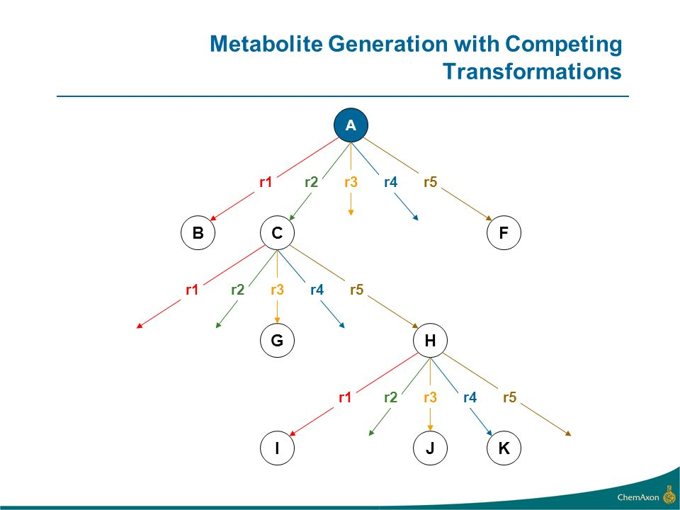 Metabolite Generation with Competing Transformations