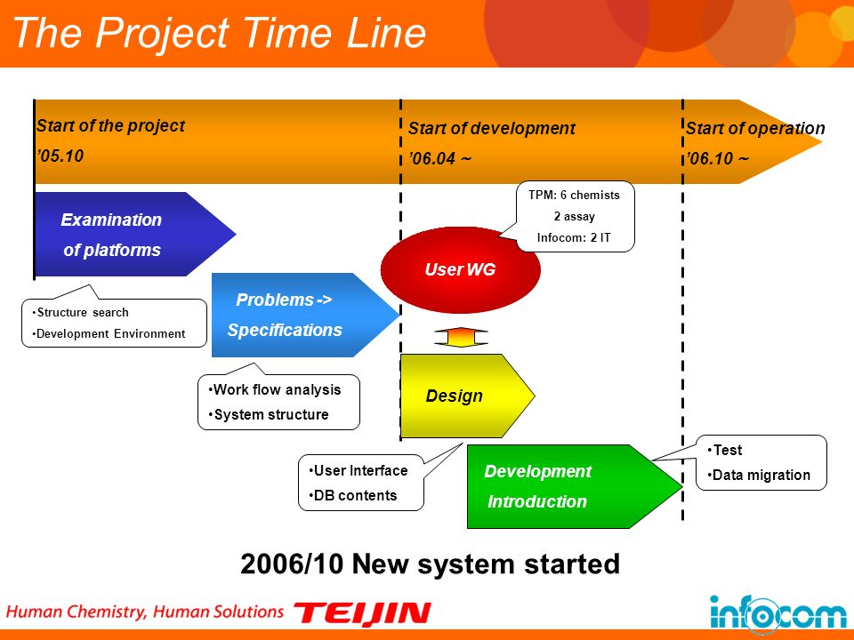 The Project Time Line 2006/10 New system started Start of the project