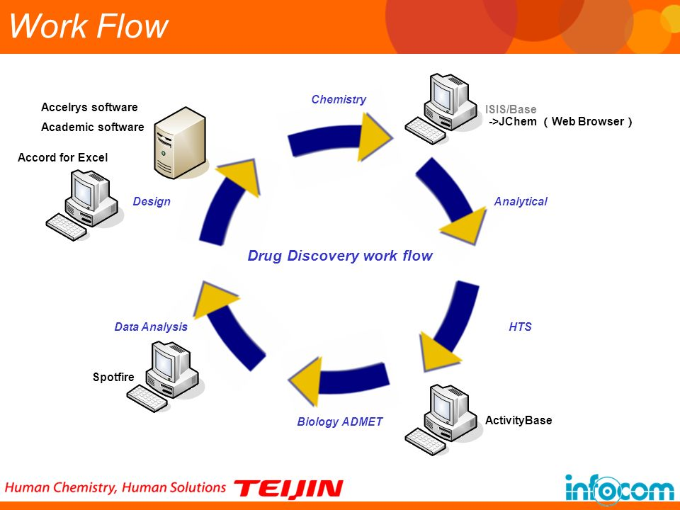 Work Flow Drug Discovery work flow Chemistry ->JChem (Web Browser)