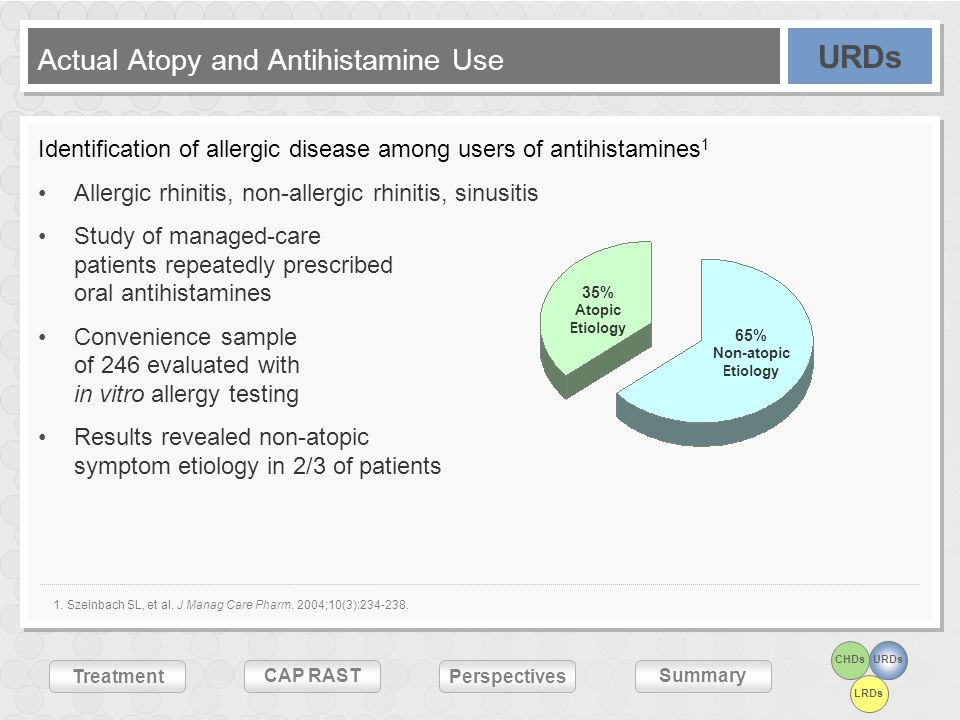 Actual Atopy and Antihistamine Use
