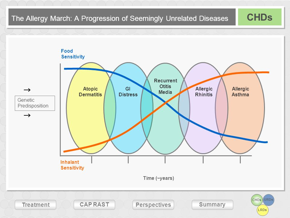 The Allergy March: A Progression of Seemingly Unrelated Diseases