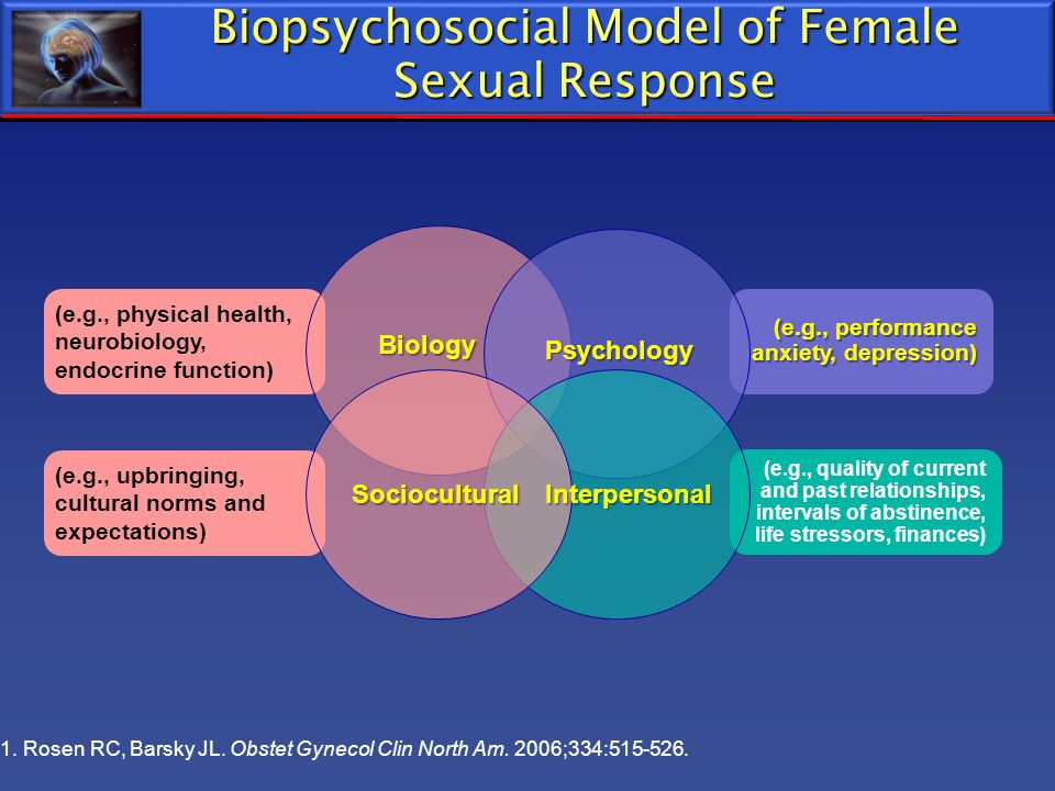 Biopsychosocial Model of Female Sexual Response