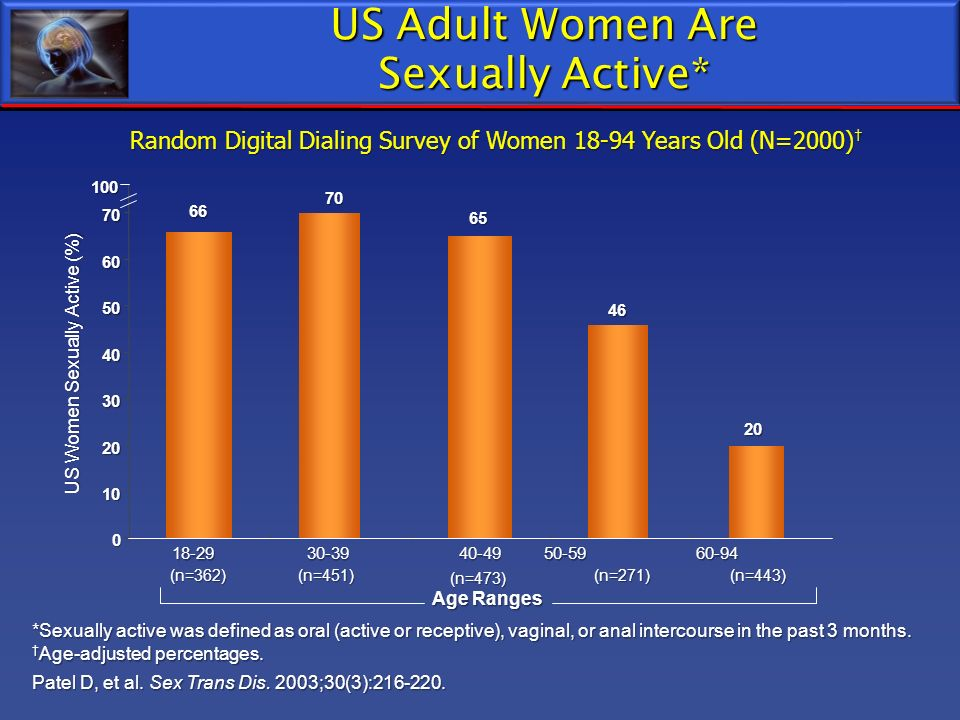 US Adult Women Are Sexually Active*
