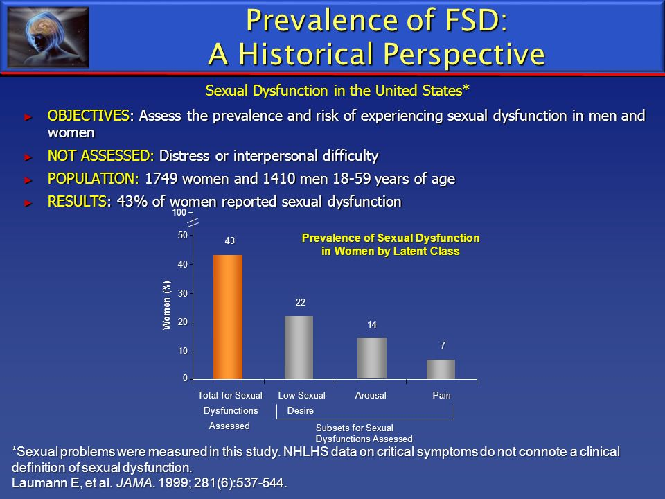 Prevalence of FSD: A Historical Perspective