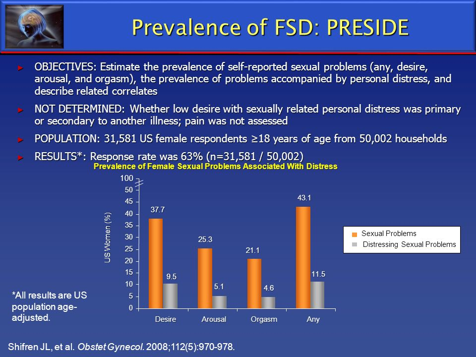 Prevalence of FSD: PRESIDE