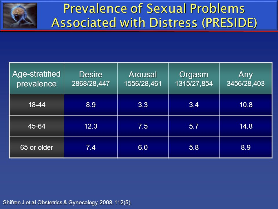 Prevalence of Sexual Problems Associated with Distress (PRESIDE)
