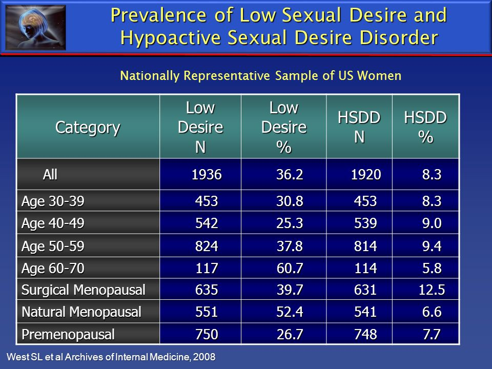 Prevalence of Low Sexual Desire and Hypoactive Sexual Desire Disorder