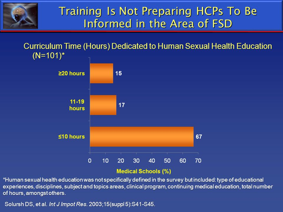 Training Is Not Preparing HCPs To Be Informed in the Area of FSD