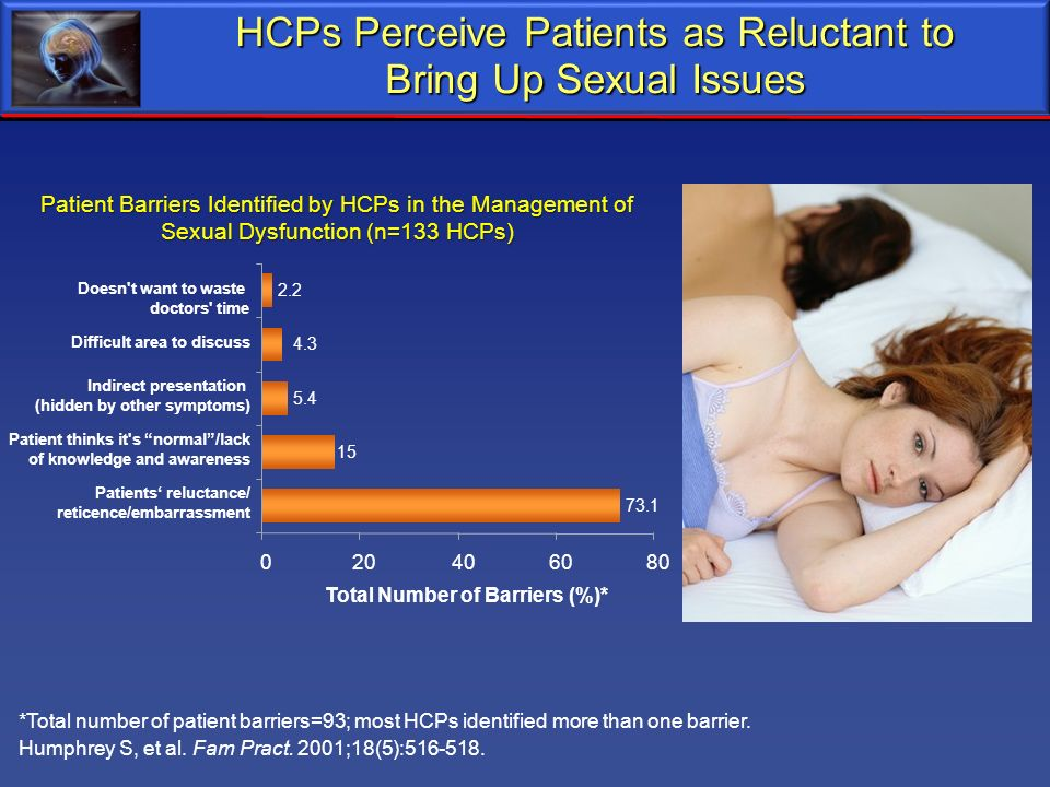 HCPs Perceive Patients as Reluctant to Bring Up Sexual Issues