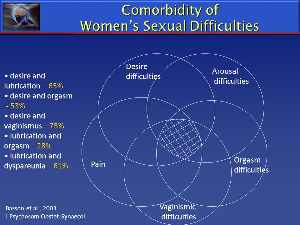Women's Sexual Difficulties