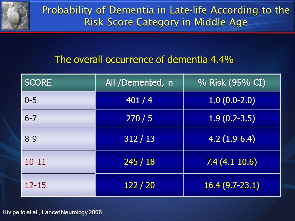 The overall occurrence of dementia 4.4%