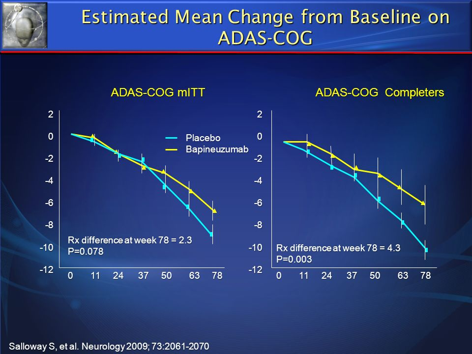 Estimated Mean Change from Baseline on ADAS-COG