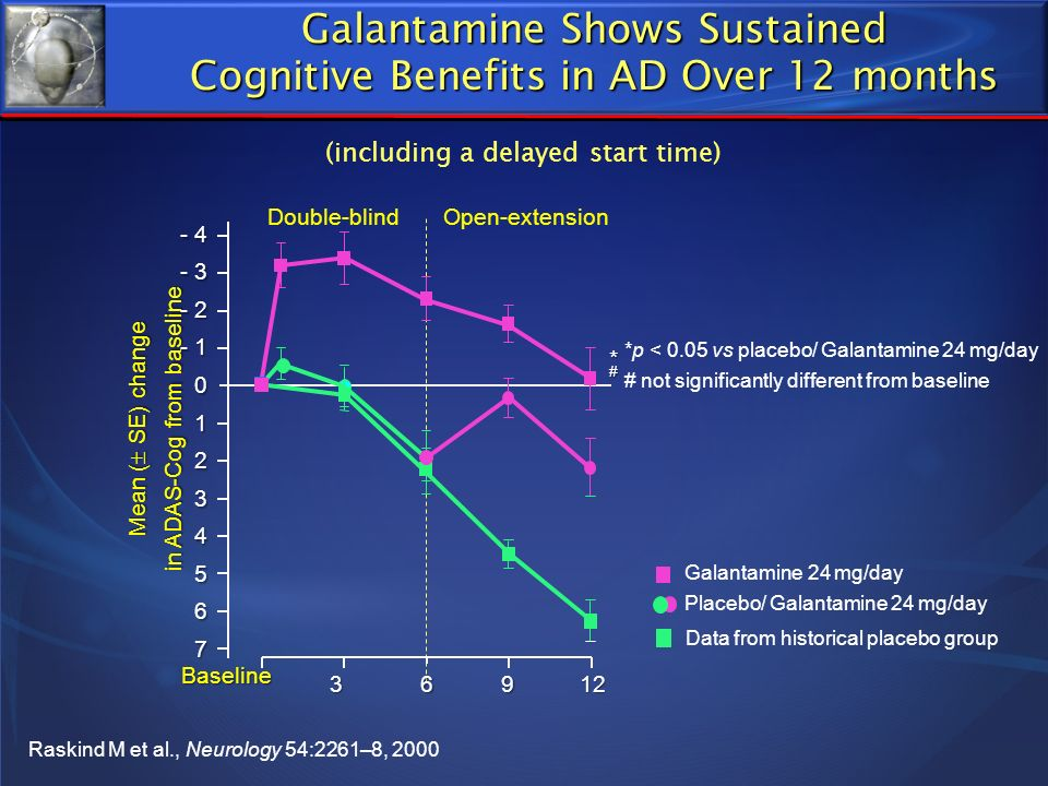 Galantamine Shows Sustained Cognitive Benefits in AD Over 12 months