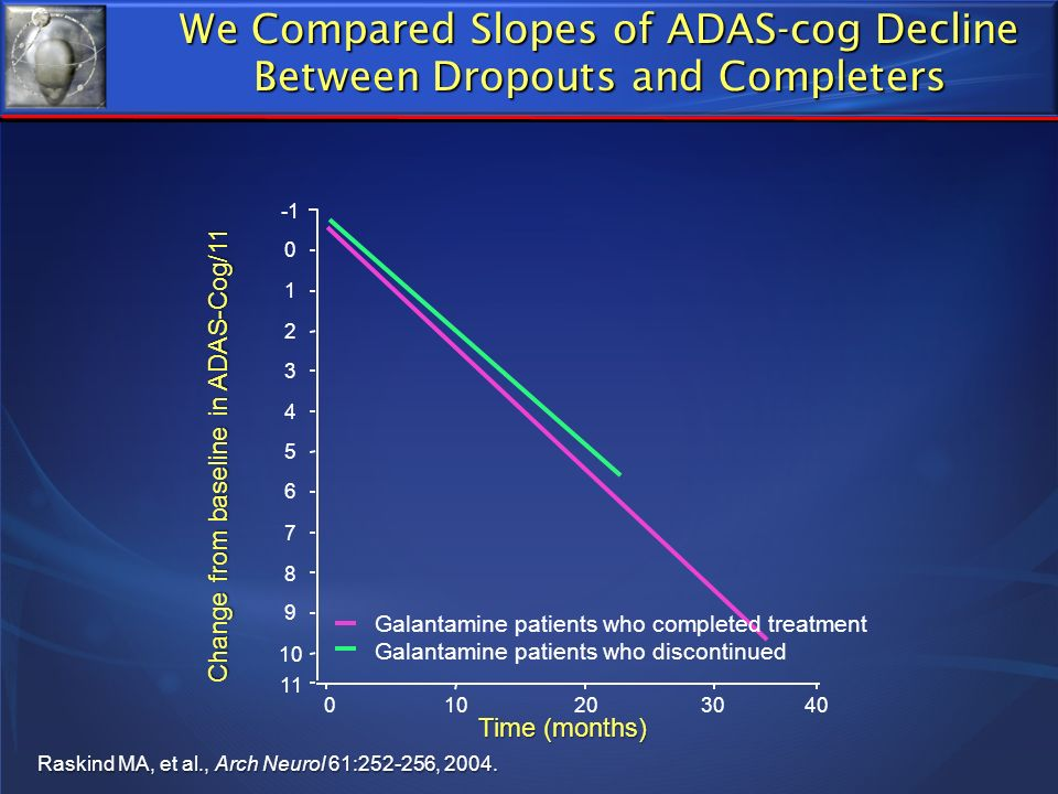 We Compared Slopes of ADAS-cog Decline Between Dropouts and Completers