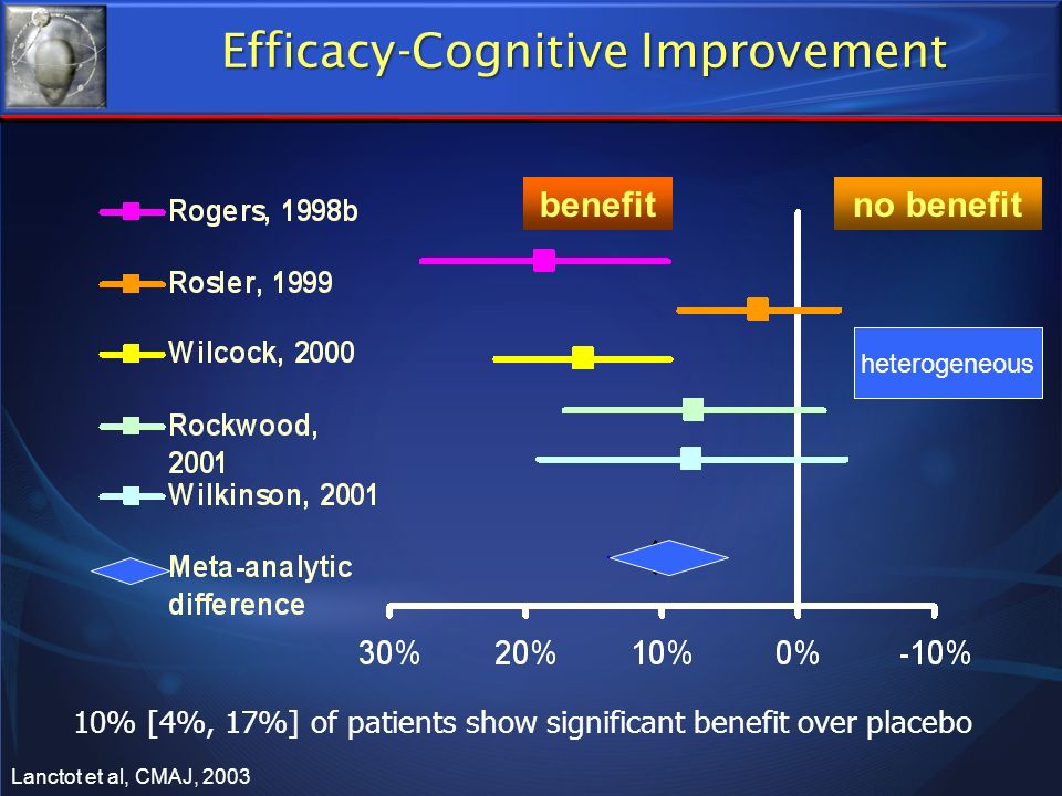 Efficacy-Cognitive Improvement