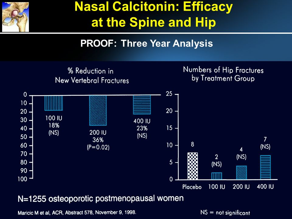 Nasal Calcitonin: Efficacy at the Spine and Hip