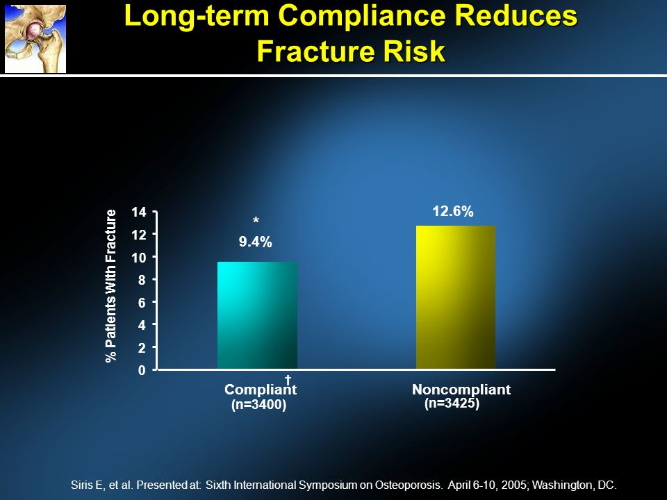 Long-term Compliance Reduces Fracture Risk