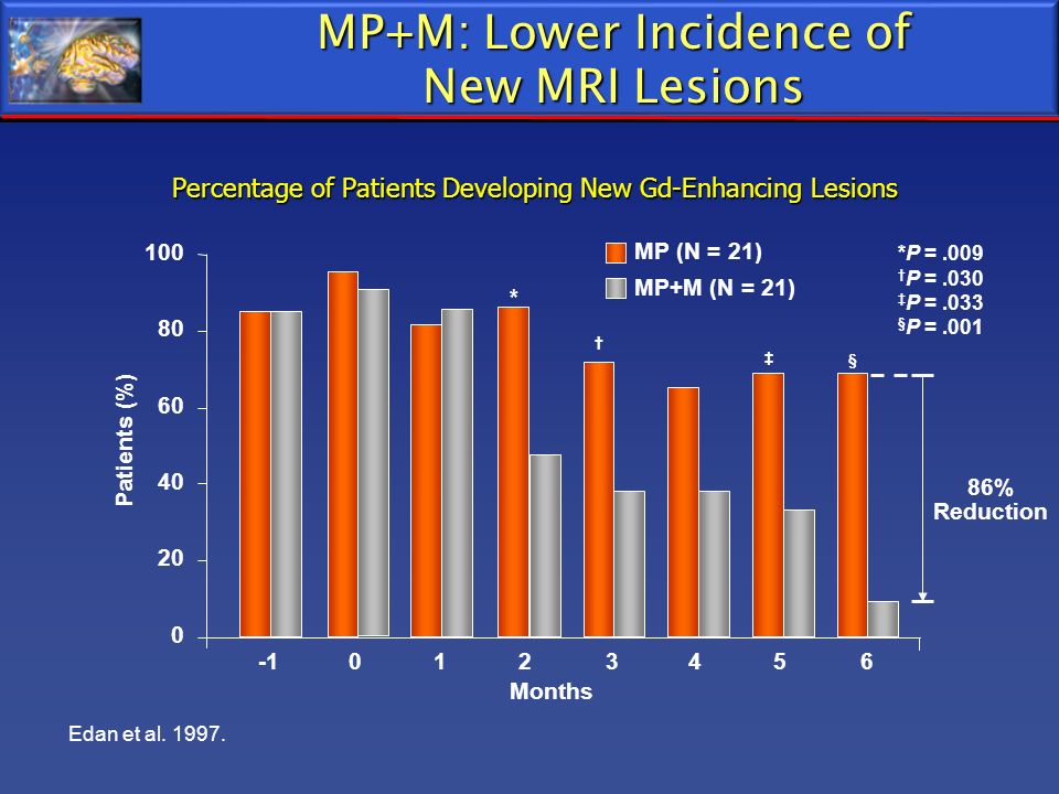 MP+M: Lower Incidence of New MRI Lesions