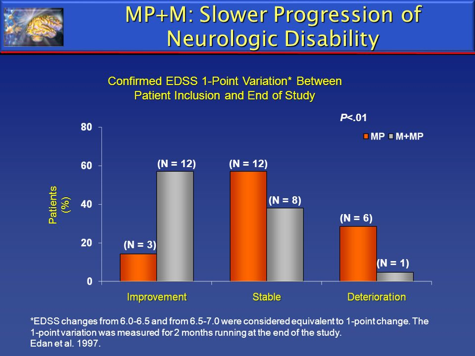 MP+M: Slower Progression of Neurologic Disability