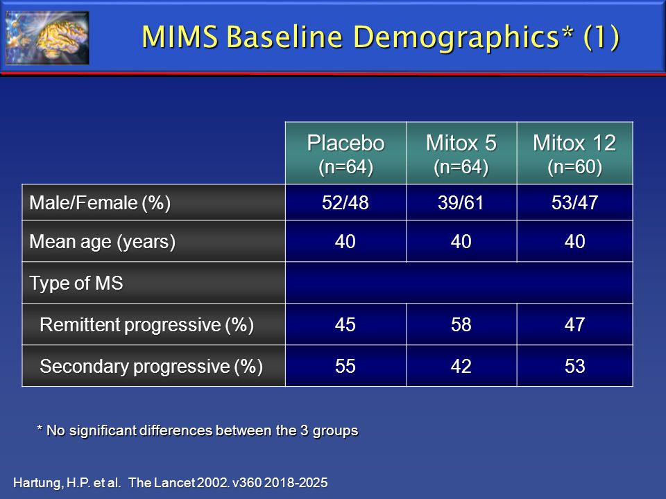 MIMS Baseline Demographics* (1)