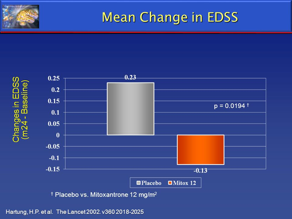 Mean Change in EDSS Changes in EDSS (m24 - Baseline) p = 0.0194 †