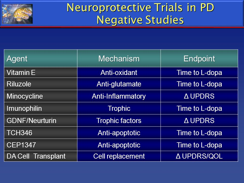 Neuroprotective Trials in PD Negative Studies