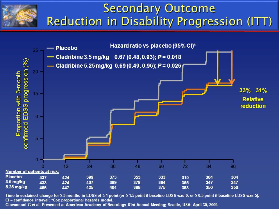 Secondary Outcome Reduction in Disability Progression (ITT)