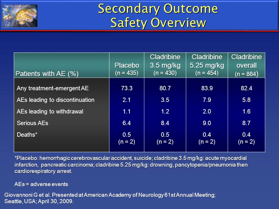 Secondary Outcome Safety Overview