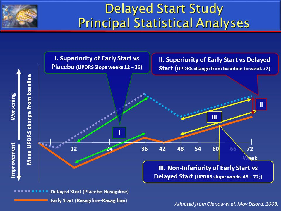 Delayed Start Study Principal Statistical Analyses