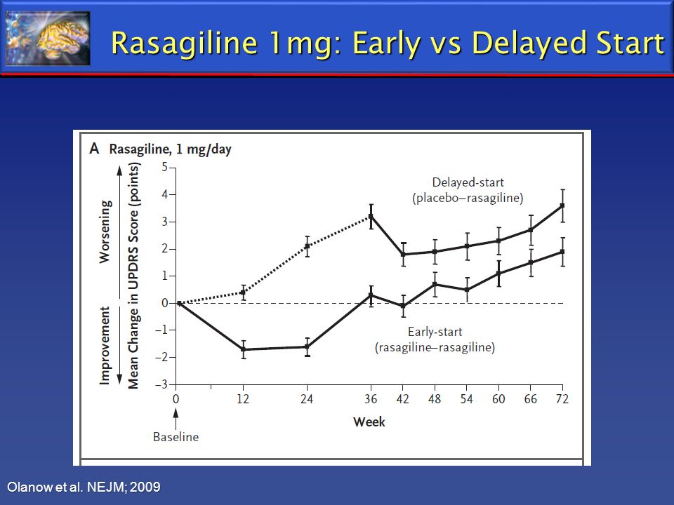 Rasagiline 1mg: Early vs Delayed Start