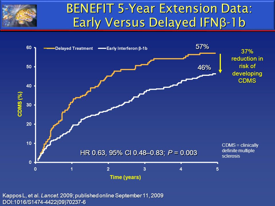BENEFIT 5-Year Extension Data: Early Versus Delayed IFNβ-1b